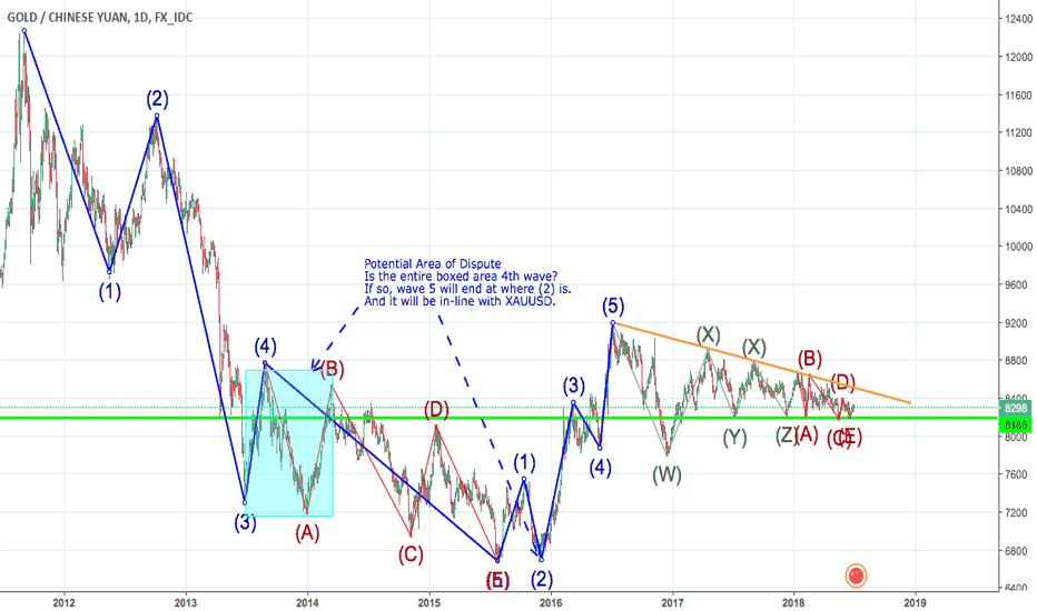 XAUCNY: XAUCNY Long: Completion of triangle with Ending Diagonal