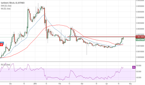 SANBTC: SANBTC has a good risk to reward trade