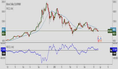 Delta — Indicators and Signals — TradingView
