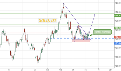 XAUUSD: Gold break Trendline