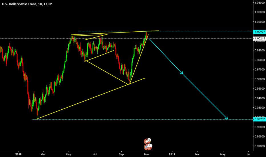 USDCHF: U.S. Dollar / Swiss Franc