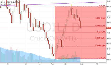 USOIL: USOIL Follow up (2016-08-31)