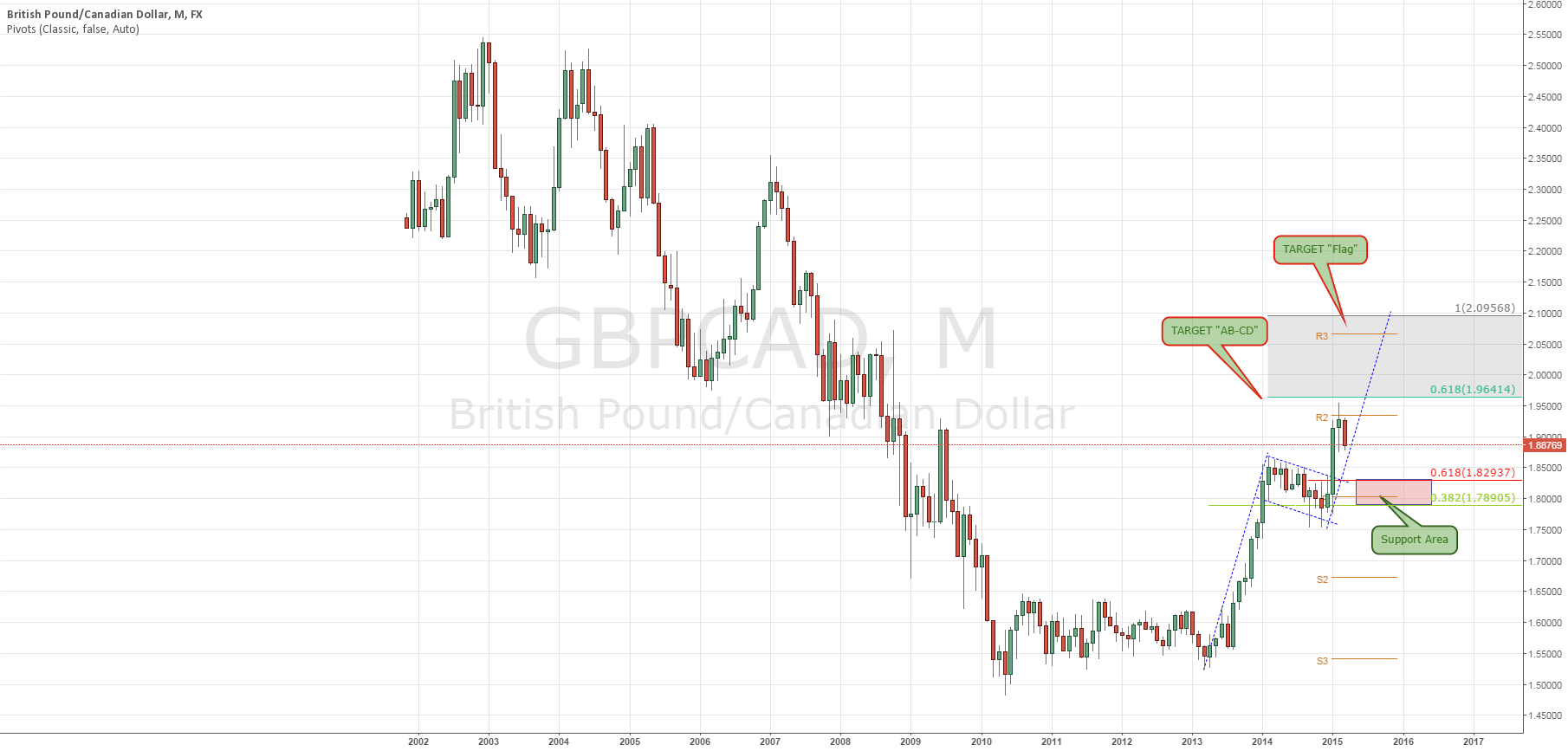GBPCAD: Montthly Analisys