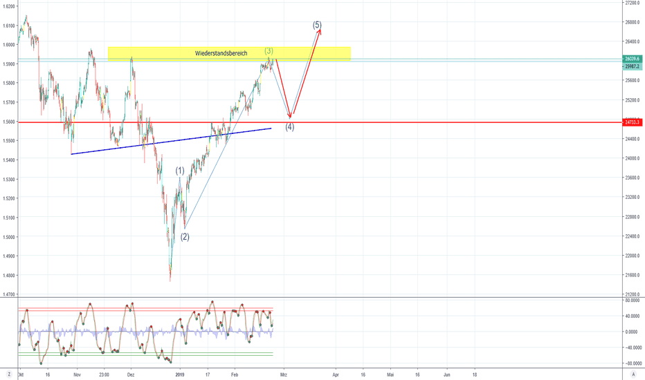 US30USD: Tradingplan Week 9/ Dow Jones