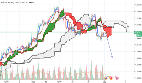 GBPCHF: Seize the opportunity to sell at a high point! (GBP/CHF)