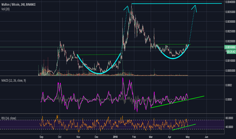 WTCBTC: WTC - Walton set up nicely for its next jump