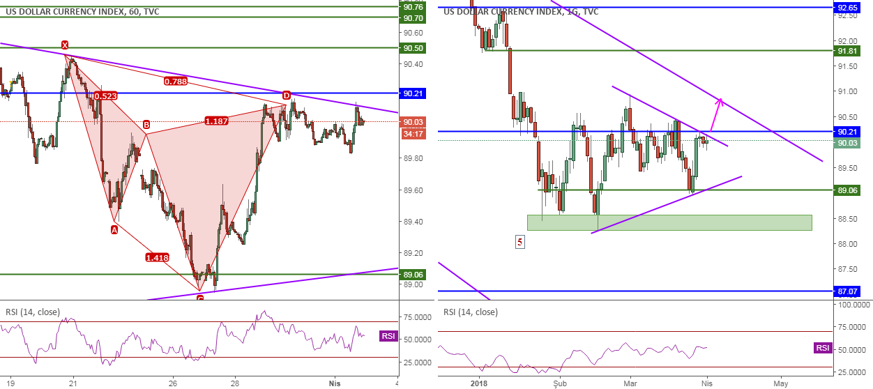 DXY, Cypher&TrendLine, 1H, Sell