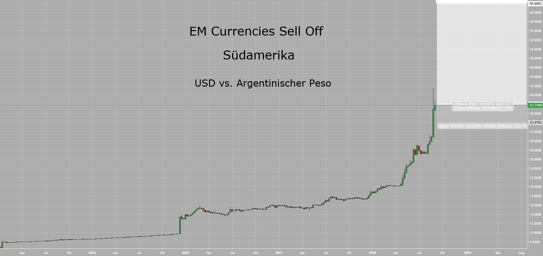 EM Currencies Sell Off II - Südamerika I: Argentinischer Peso