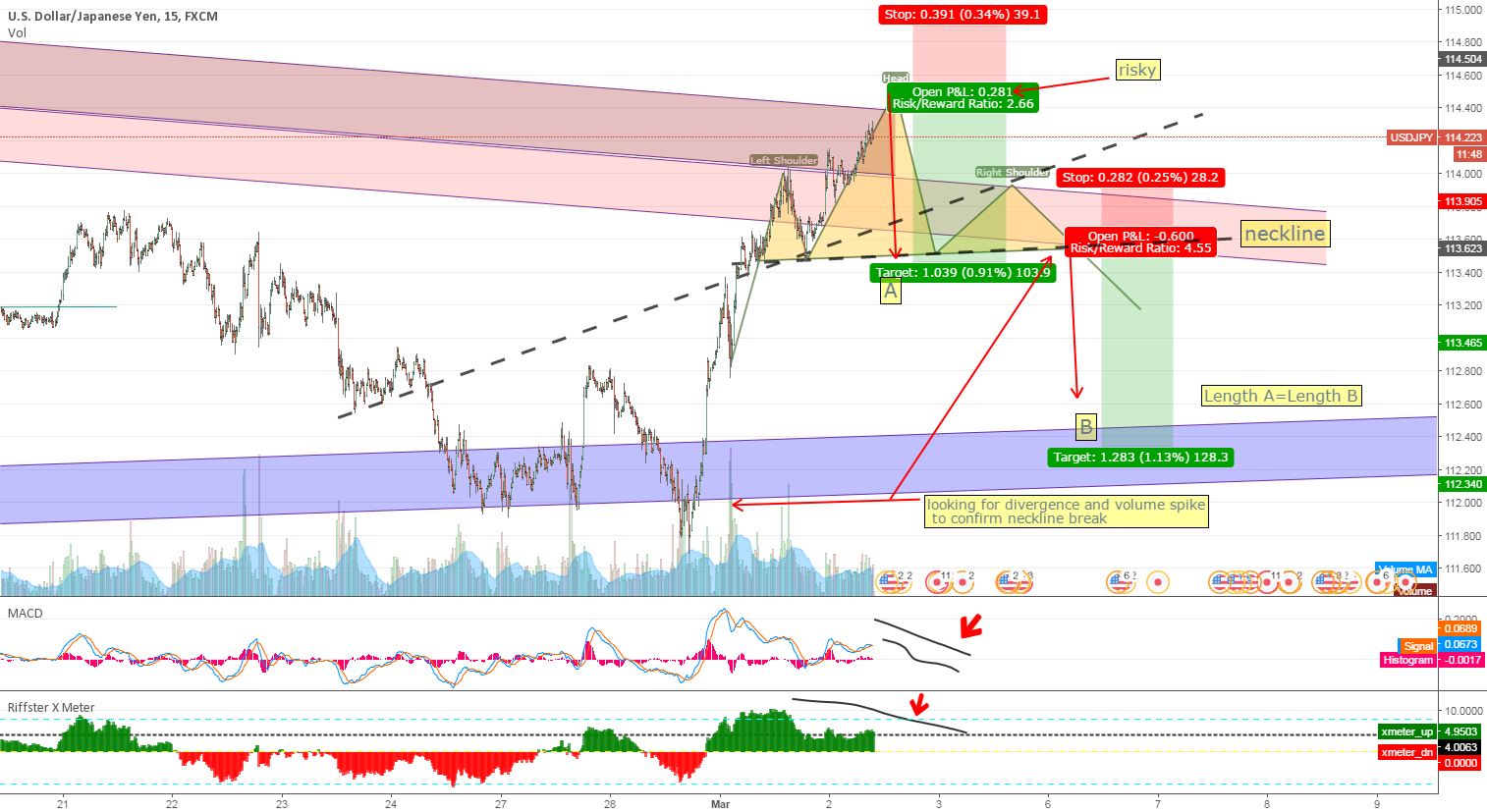 USDJPY idea- Im not in a trade on this yet
