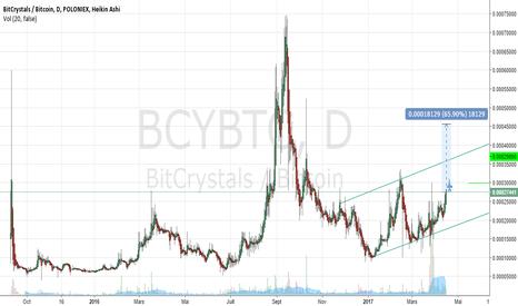 BCYBTC: Bitcrystals - Sortie mondiale du jeu SOG sur les marchés mobiles