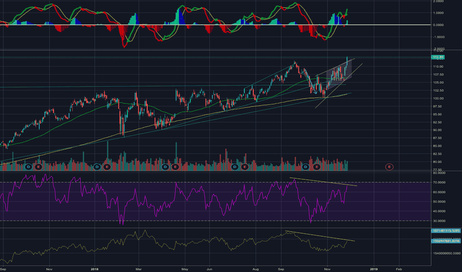 AXP: Bearish divergence on RSI/Rising Wedge