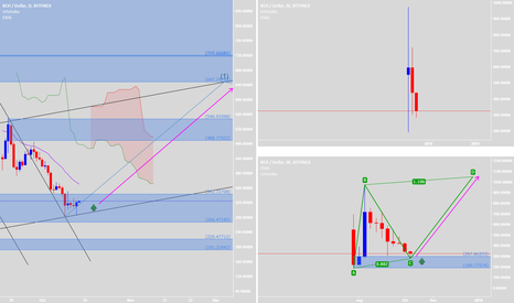 BCHUSD: It's good to buy & hold with AB=CD pattern & New Elliott Wave