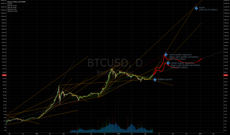BTCUSD: Long-term bubble objectives