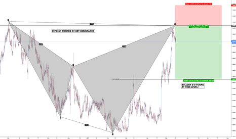 EURCHF: EUR/CHF - Bearish Shark