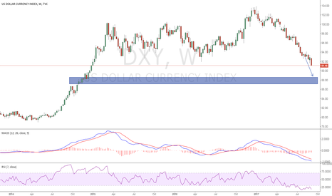 DXY: dxy  week