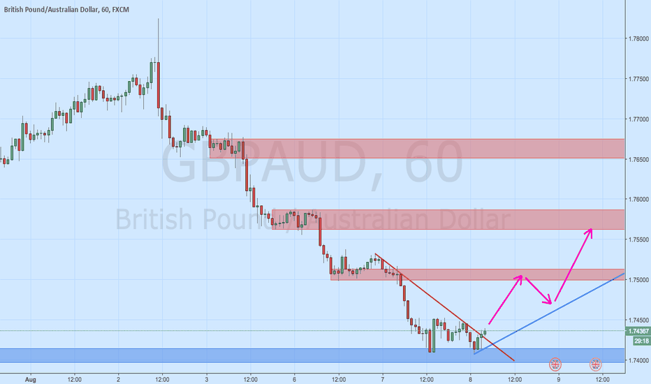 GBPAUD: GBP/AUD Expected path