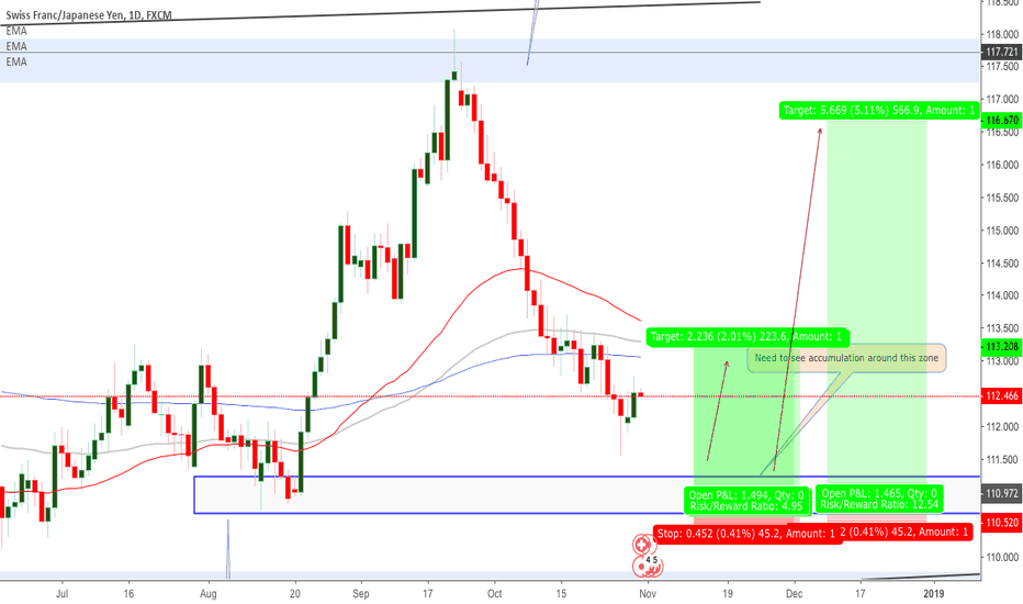 CHFJPY: CHFJPY- 30/10/2018 looking for buys at the demand zone (not yet)