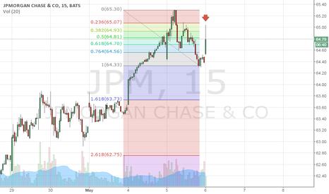 JPM: High Probability Short