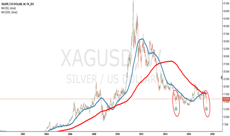XAGUSD: Another Long Killin Operation..