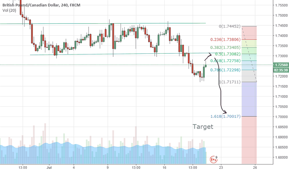 GBPCAD: GBPCAD sell /Short .
