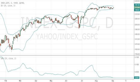 YAHOO/INDEX_GSPC: Possible 5%-6% Up Move coming to the S&P500