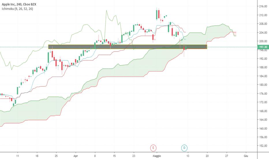 e2666dca71 AAPL prezzo e grafico azione — TradingView