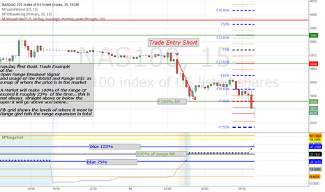 NAS100: Nasdaq Text book Open Range breakout, Fib Grid Example