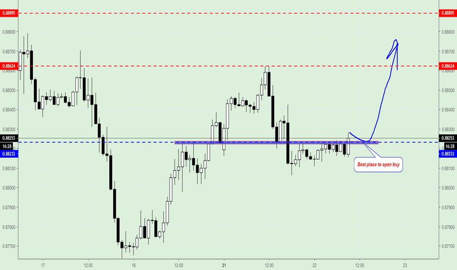 EURGBP: EUR/GBP, Trading plan.