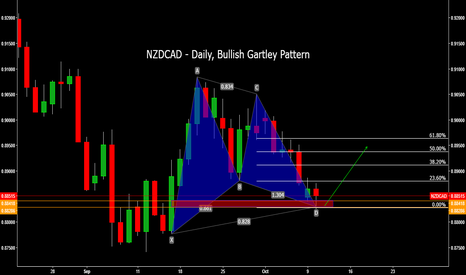 NZDCAD: NZDCAD - Daily, Bullish Gartley Pattern