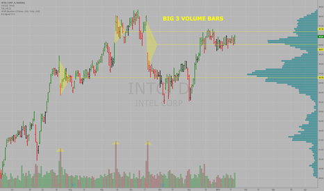 INTC: BIG 3 VOLUME BARS _ Great way to look for KEY LEVELS in stocks