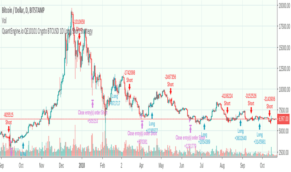 BTCUSD: Are you a victim of your emotions ruining your trading?