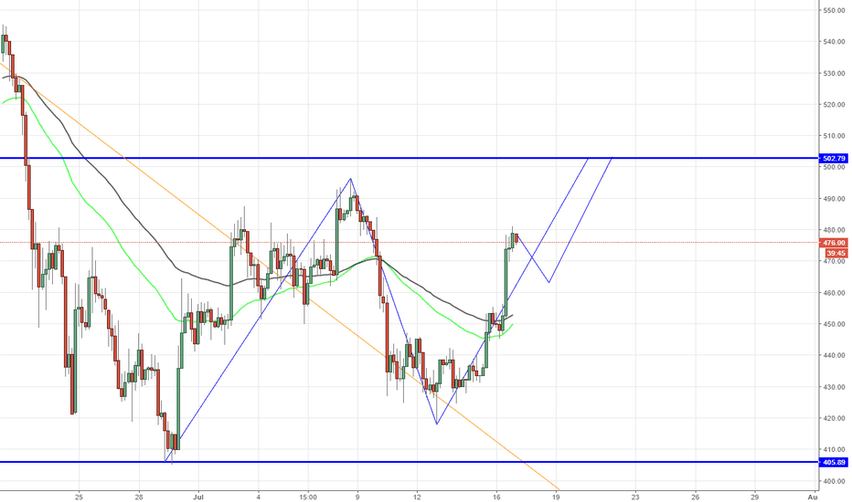 ETHUSD: ETHUSD, Minor uptrend on H4