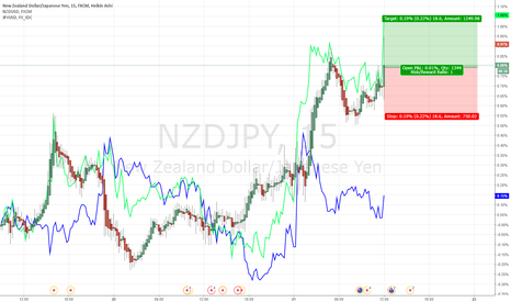 NZDJPY: Intraday Trading NZDJPY 20170721
