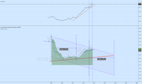 ITB: ITB - housing market rolling over?