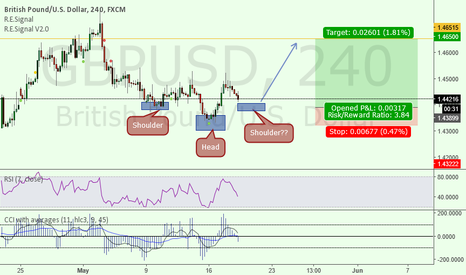 GBPUSD: Pound exploding soon?