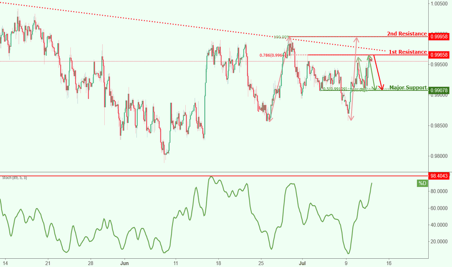 USDCHF: USCHF approaching resistance, potential drop!
