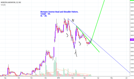 MOREPENLAB: Reverse Head and Shoulder Pattern