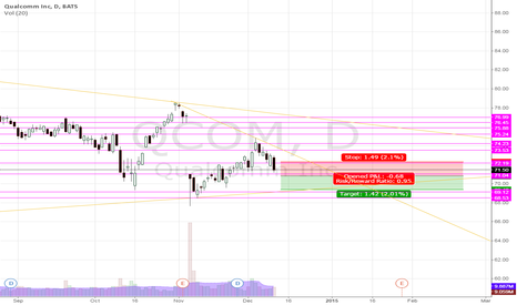 QCOM: QCom, Shorting, only short amount of profit is being targeted