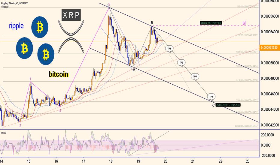 XRPBTC: XRP ripple