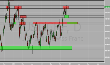 USDCHF: UsdChf Support And Resistance