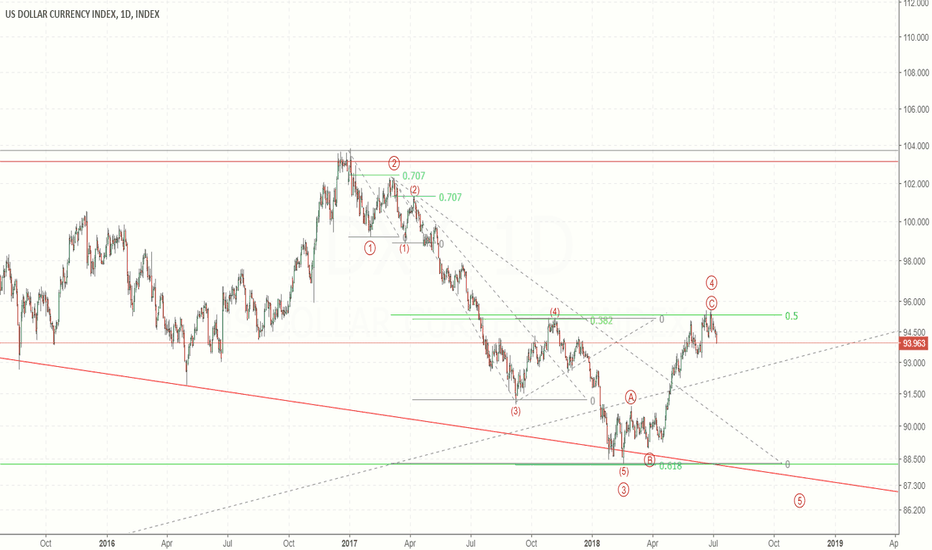 DXY: Bearish count for Dollar index