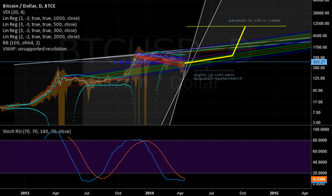 BTCUSD: Historical cicle repeating?