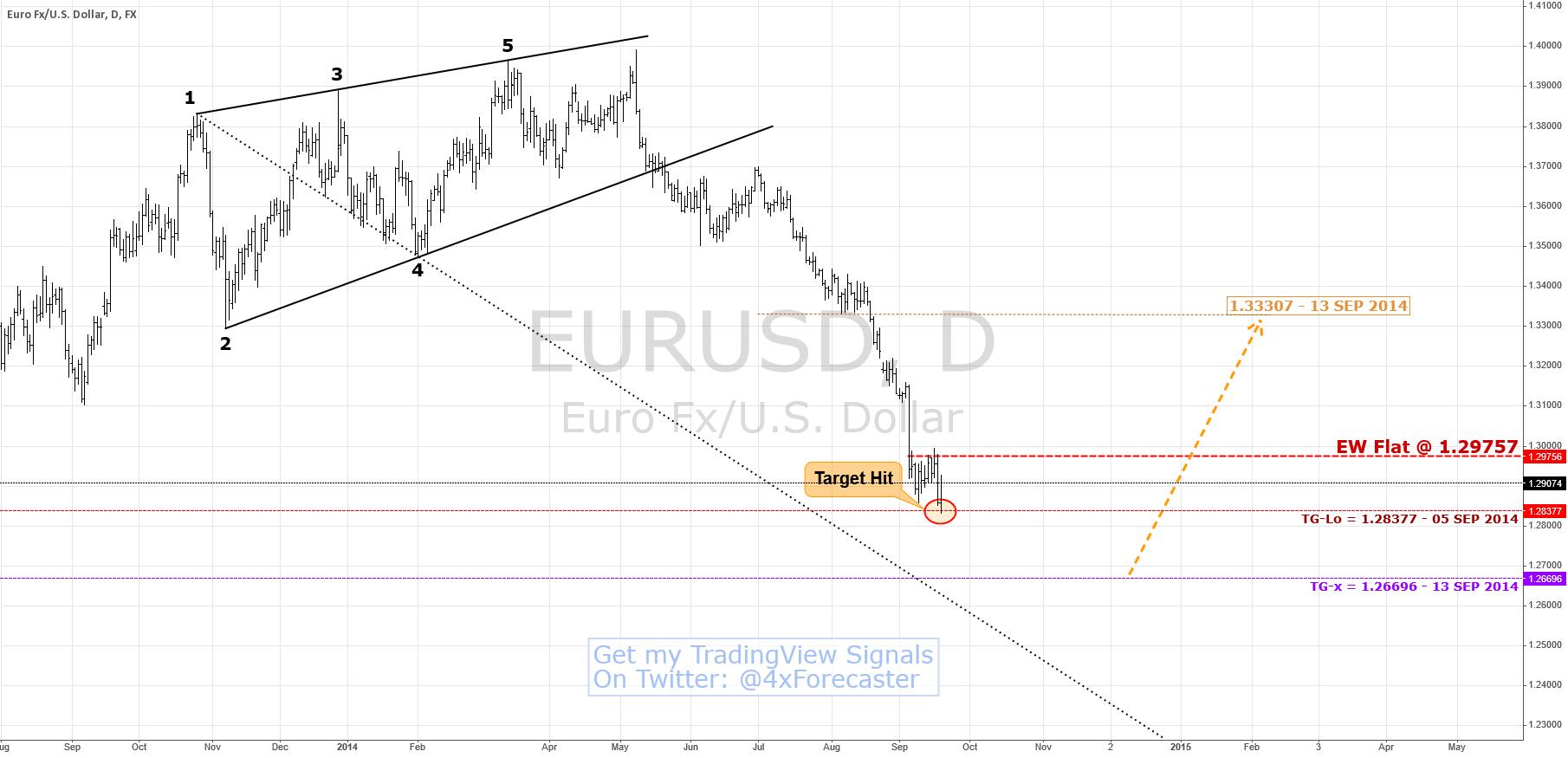 $EUR Hit Target; Wolfe Profit-Line Pending | $USD #Forex