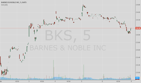 BKS: Looking for a bounce before it dips again. Going long.