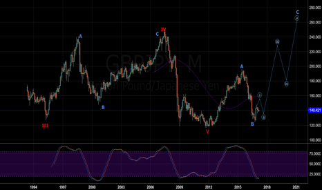 GBPJPY: GBPJPY LONG TERM WAVE COUNT