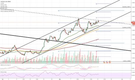 USDSGD: USD/SGD 4H Chart: Pair looses upside momentum