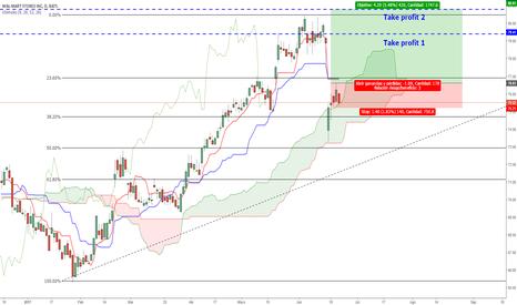 WMT: [Dow Jones] Largos en Walt Mart