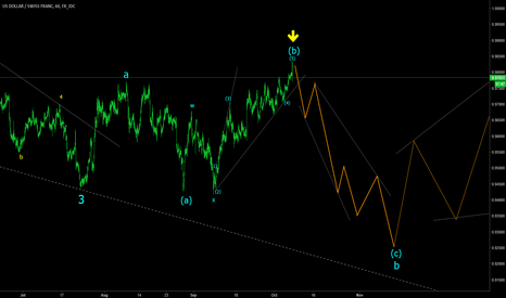USDCHF: USDCHF downside potential