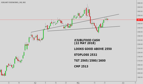 JUBLFOOD: #JUBLFOOD CASH :LOOKS GOOD ABOVE 2550