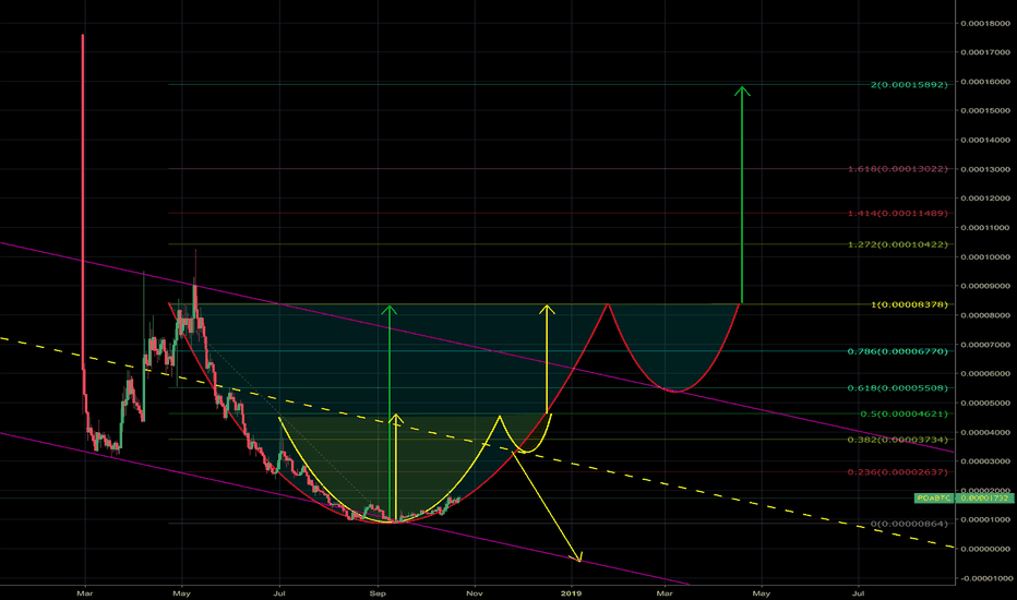 POABTC: poa network/btc- potential cup and handle formations